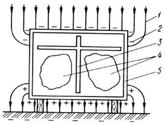 Электрическая схема улья (исходное положение):1 - силовая линия электростатического поля Земли; 2 - электрический...